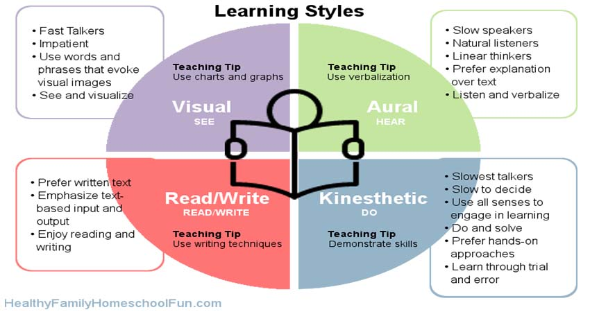 Definition and Types of Learning and Activities for Kids
